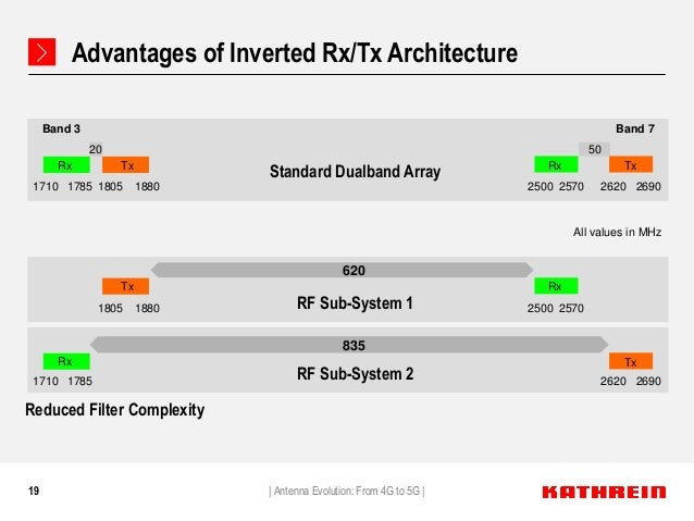 19 Advantages of Inverted Rx/Tx Architecture   Antenna Evolution: From 4G to 5G   1710 18801785 1805 2500 2570 26902620 Rx...