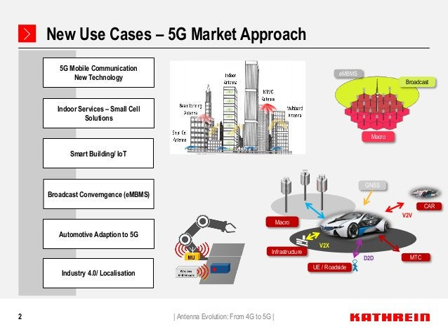 2 New Use Cases – 5G Market Approach   Antenna Evolution: From 4G to 5G   5G Mobile Communication New Technology Automotiv...