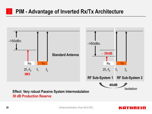 20 PIM - Advantage of Inverted Rx/Tx Architecture   Antenna Evolution: From 4G to 5G   Standard Antenna f1 f22f1-f2 -150dB...