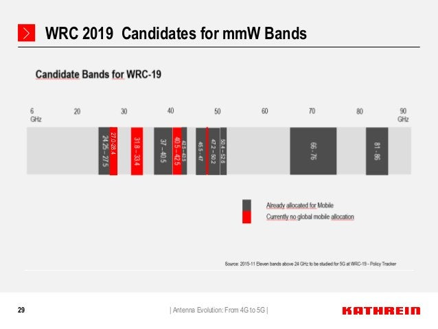 29 WRC 2019 Candidates for mmW Bands   Antenna Evolution: From 4G to 5G   27.0-28.4