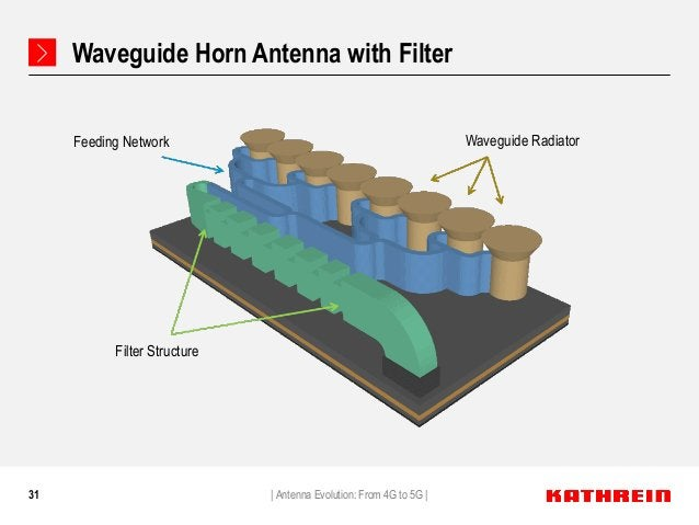 31 Waveguide Horn Antenna with Filter   Antenna Evolution: From 4G to 5G   Feeding Network Waveguide Radiator Filter Struc...