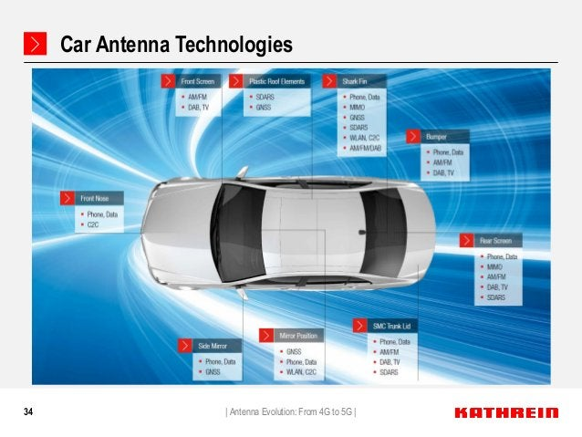 34 Car Antenna Technologies   Antenna Evolution: From 4G to 5G  