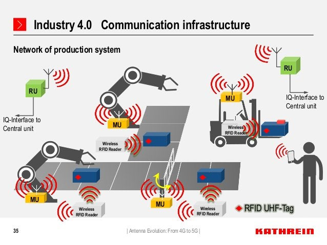 35 Network of production system   Antenna Evolution: From 4G to 5G   MU MU MU RU IQ-Interface to Central unit RU IQ-Interf...