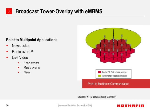 36 Broadcast Tower-Overlay with eMBMS Point to Multipoint Applications:  News ticker  Radio over IP  Live Video  Sport...