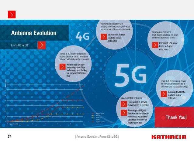 37   Antenna Evolution: From 4G to 5G   Thank You!