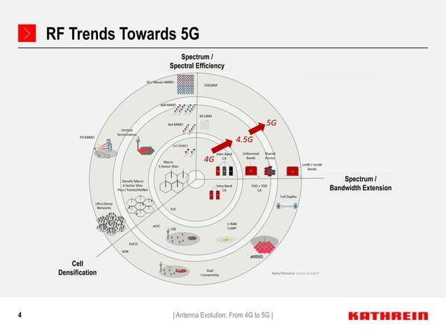 4 RF Trends Towards 5G   Antenna Evolution: From 4G to 5G   eMBMS Cell Densification Spectrum / Bandwidth Extension Spectr...