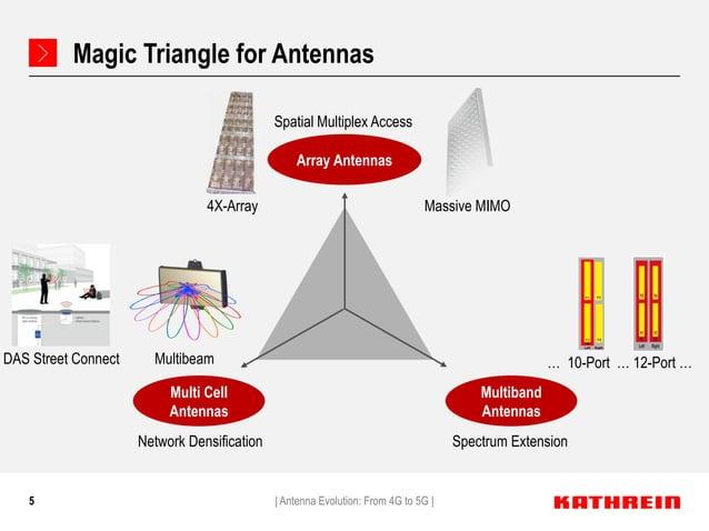5 Magic Triangle for Antennas   Antenna Evolution: From 4G to 5G   Array Antennas Multiband Antennas Multi Cell Antennas N...