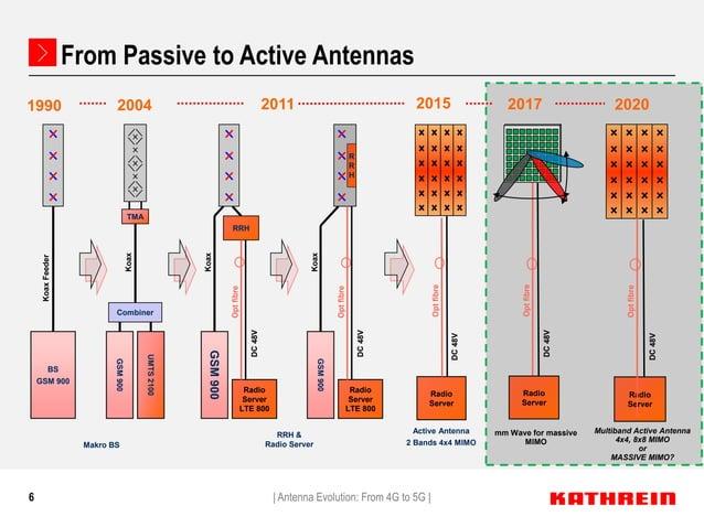 6 2020 Makro BS 1990 2004 Combiner TMA GSM900 UMTS2100 Koax BS GSM 900 KoaxFeeder 2011 RRH & Radio Server GSM900 Radio Ser...