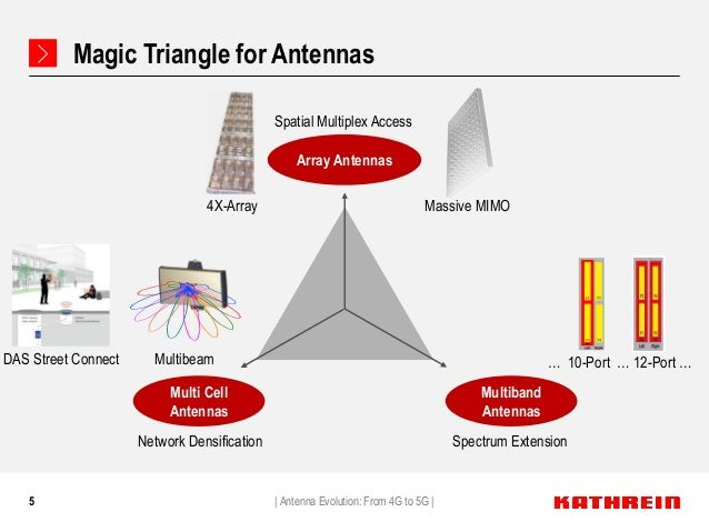 Antenna Evolution: From 4G to 5G