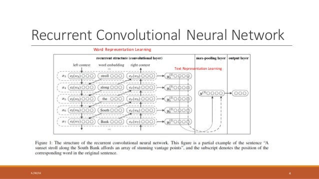 The Effect Of The List in addition The Semantic Web Not A Piece Of Cake as well Historyinter besides Irvinenewleadership work likewise What Is The Difference Between Convolutional Neural  works Restricted Boltzma. on semantic network