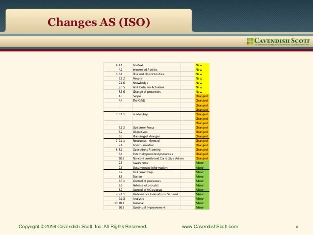Changes AS (ISO) 4 4.1 Context New 4.2 Interested Parties New 6 6.1 Risk and Opportunities New 7.1.2 People New 7.1.6 Know...
