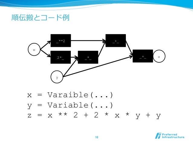 順伝搬とコード例 16 x y _**2 2*_ _*_ _+_ z _+_ x = Varaible(...) y = Variable(...) z = x ** 2 + 2 * x * y + y