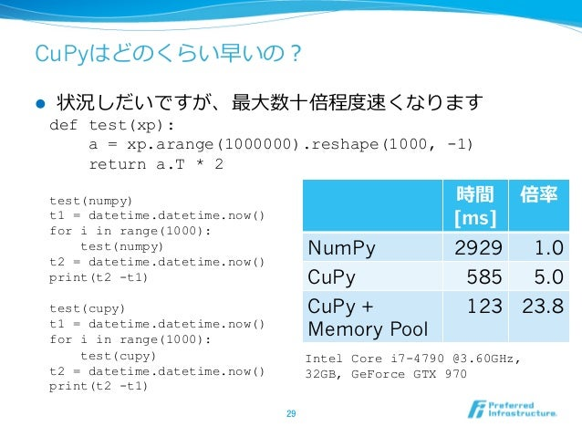 CuPyはどのくらい早いの? l 状況しだいですが、最⼤数⼗倍程度速くなります def test(xp): a = xp.arange(1000000).reshape(1000, -1) return a.T * 2 test(numpy)...
