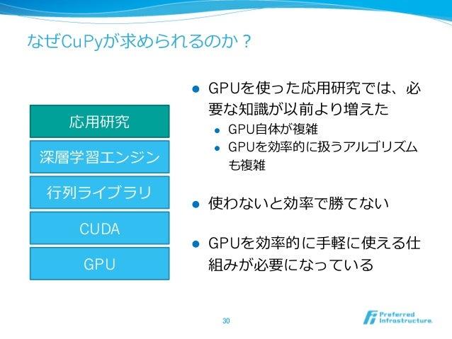 なぜCuPyが求められるのか? l GPUを使った応⽤研究では、必 要な知識が以前より増えた l GPU⾃体が複雑 l GPUを効率的に扱うアルゴリズム も複雑 l 使わないと効率で勝てない l GPUを効率的に⼿軽に使える仕 組みが...