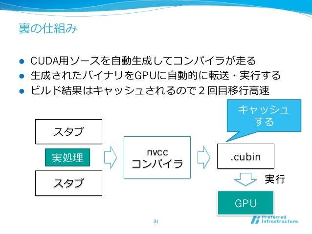 裏の仕組み l CUDA⽤ソースを⾃動⽣成してコンパイラが⾛る l ⽣成されたバイナリをGPUに⾃動的に転送・実⾏する l ビルド結果はキャッシュされるので2回⽬移⾏⾼速 31 スタブ スタブ 実処理 nvcc コンパイラ .cubin...