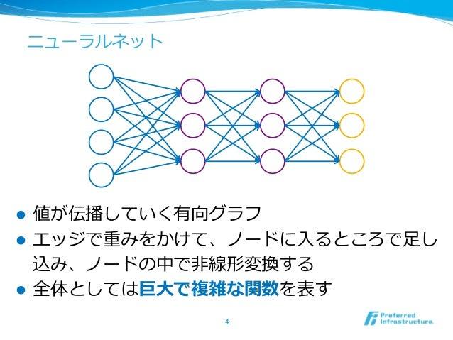 ニューラルネット l 値が伝播していく有向グラフ l エッジで重みをかけて、ノードに⼊るところで⾜し 込み、ノードの中で⾮線形変換する l 全体としては巨⼤で複雑な関数を表す 4