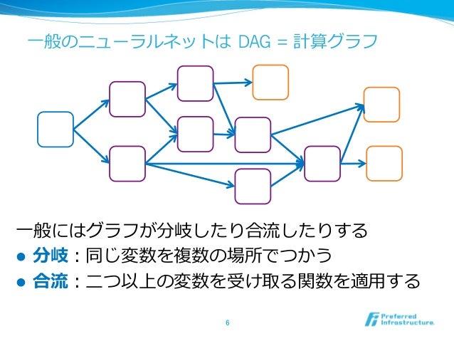 ⼀般のニューラルネットは DAG = 計算グラフ ⼀般にはグラフが分岐したり合流したりする l 分岐:同じ変数を複数の場所でつかう l 合流:⼆つ以上の変数を受け取る関数を適⽤する 6
