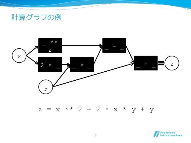計算グラフの例 z = x ** 2 + 2 * x * y + y 7 x y _ ** 2 2 * _ _ * _ _ + _ z _ + _
