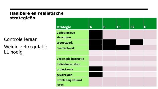 Haalbare en realistische strategieën Controle leraar Weinig zelfregulatie LL nodig strategie A B C1 C2 D Coöperatieve stru...