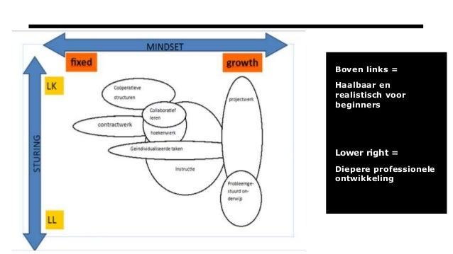 Boven links = Haalbaar en realistisch voor beginners Lower right = Diepere professionele ontwikkeling