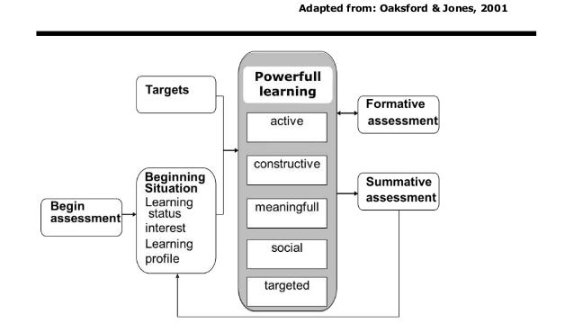 Adapted from: Oaksford & Jones, 2001
