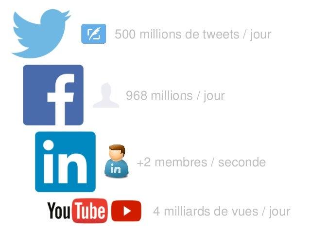500 millions de tweets / jour 968 millions / jour +2 membres / seconde 4 milliards de vues / jour