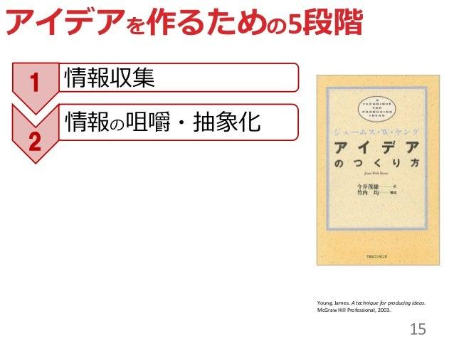 15 アイデアを作るための5段階 1 2 情報収集 情報の咀嚼・抽象化 Young, James. A technique for producing ideas. McGraw Hill Professional, 2003.
