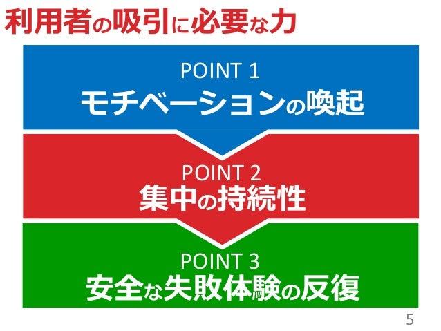 安全な失敗体験の反復 POINT 1 POINT 2 POINT 3 モチベーションの喚起 集中の持続性 利用者の吸引に必要な力 5