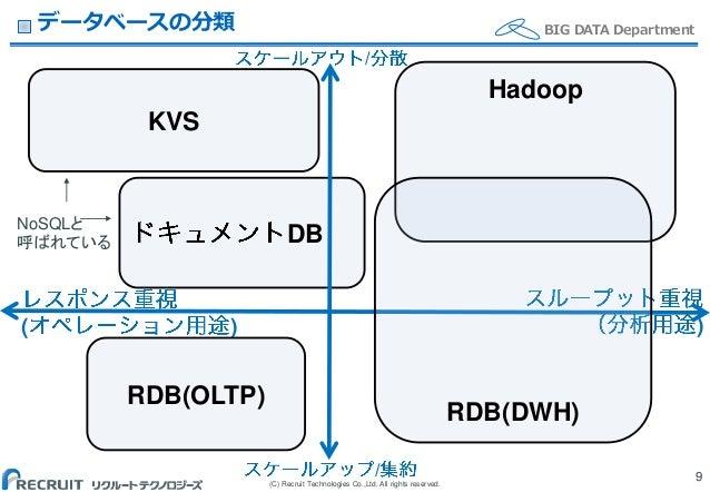 (C) Recruit Technologies Co.,Ltd. All rights reserved. BIG DATA Departmentデータベースの分類 9 DB ( ) ) Hadoop RDB(OLTP) KVS / / RD...
