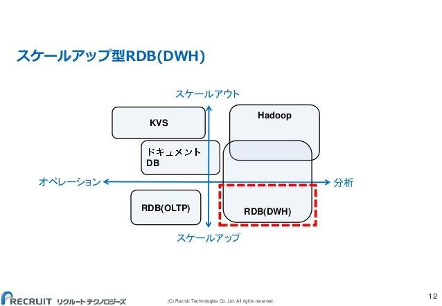 (C) Recruit Technologies Co.,Ltd. All rights reserved. スケールアップ型RDB(DWH) 12 DB Hadoop RDB(OLTP) KVS RDB(DWH) スケールアウト スケールアッ...