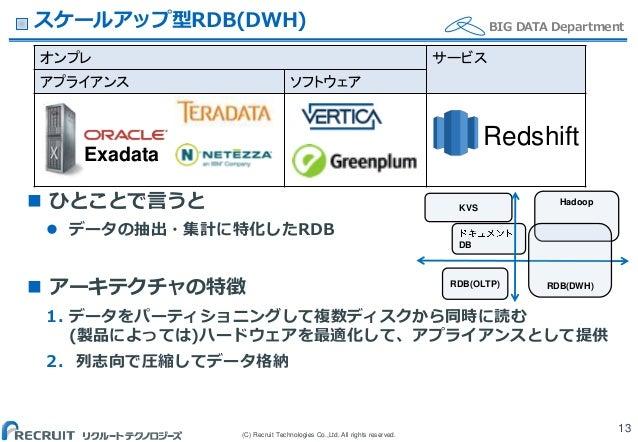 (C) Recruit Technologies Co.,Ltd. All rights reserved. BIG DATA Department オンプレ サービス アプライアンス ソフトウェア スケールアップ型RDB(DWH)  ひとこ...