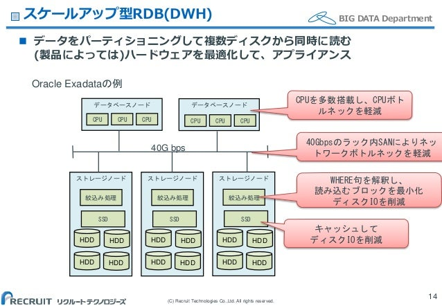 (C) Recruit Technologies Co.,Ltd. All rights reserved. BIG DATA Department ストレージノード ストレージノード ストレージノード スケールアップ型RDB(DWH)  デ...