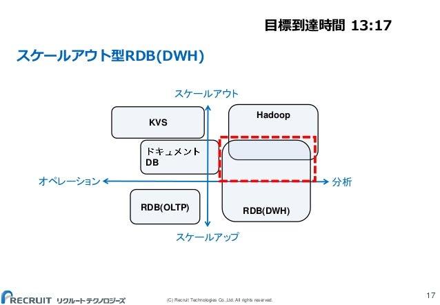 (C) Recruit Technologies Co.,Ltd. All rights reserved. スケールアウト型RDB(DWH) 17 DB Hadoop RDB(OLTP) KVS RDB(DWH) スケールアウト スケールアッ...