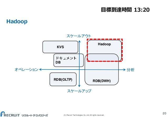 (C) Recruit Technologies Co.,Ltd. All rights reserved. Hadoop 20 DB Hadoop RDB(OLTP) KVS RDB(DWH) スケールアウト スケールアップ オペレーション ...