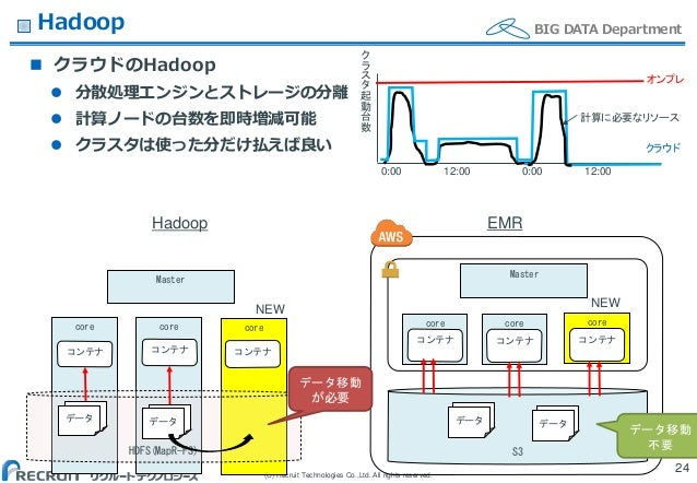 (C) Recruit Technologies Co.,Ltd. All rights reserved. BIG DATA DepartmentHadoop  クラウドのHadoop  分散処理エンジンとストレージの分離  計算ノード...