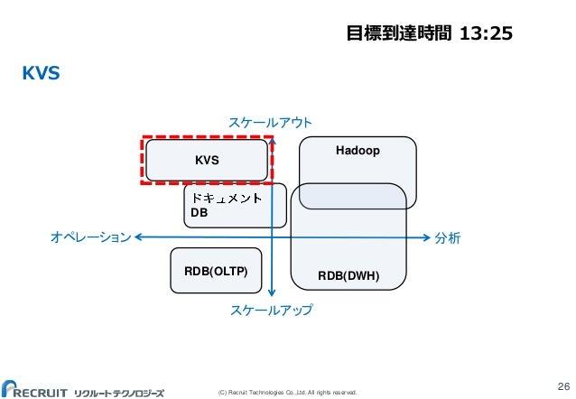 (C) Recruit Technologies Co.,Ltd. All rights reserved. KVS 26 DB Hadoop RDB(OLTP) KVS RDB(DWH) スケールアウト スケールアップ オペレーション 分析 ...