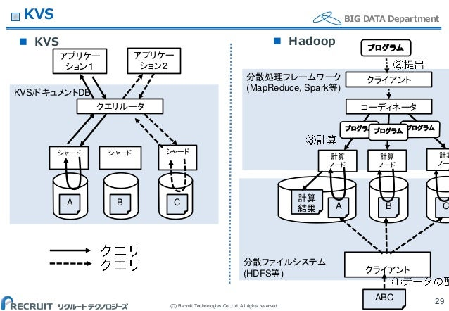 (C) Recruit Technologies Co.,Ltd. All rights reserved. BIG DATA DepartmentKVS  KVS 29 分散ファイルシステム (HDFS等) 分散処理フレームワーク (Map...