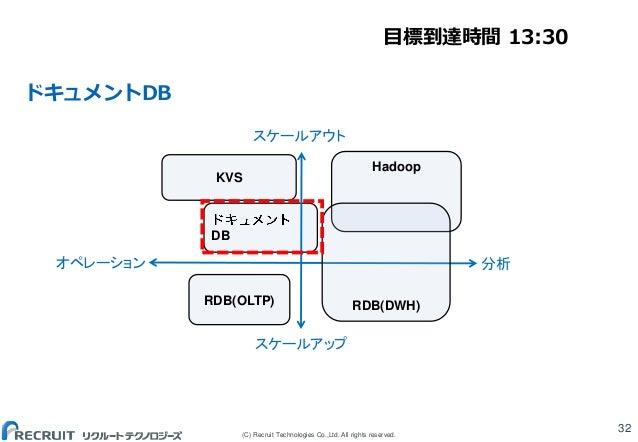 (C) Recruit Technologies Co.,Ltd. All rights reserved. ドキュメントDB 32 DB Hadoop RDB(OLTP) KVS RDB(DWH) スケールアウト スケールアップ オペレーショ...