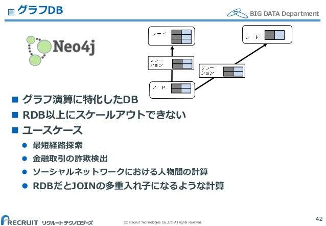 (C) Recruit Technologies Co.,Ltd. All rights reserved. BIG DATA DepartmentグラフDB  グラフ演算に特化したDB  RDB以上にスケールアウトできない  ユースケー...