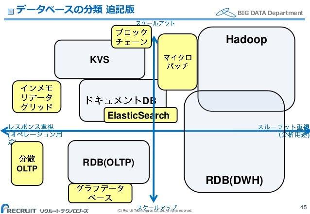 (C) Recruit Technologies Co.,Ltd. All rights reserved. BIG DATA Departmentデータベースの分類 追記版 45 DB ( ) ) RDB(OLTP) KVS ElasticS...