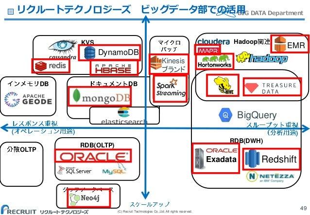 (C) Recruit Technologies Co.,Ltd. All rights reserved. BIG DATA Departmentリクルートテクノロジーズ ビッグデータ部での活用 49 DB ( ) ) RDB(OLTP) K...