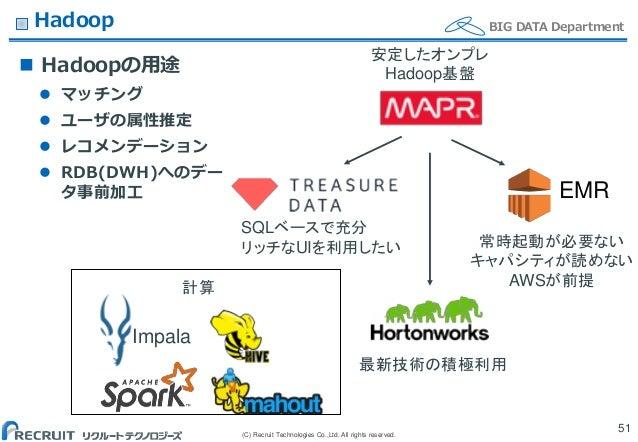(C) Recruit Technologies Co.,Ltd. All rights reserved. BIG DATA DepartmentHadoop  Hadoopの用途  マッチング  ユーザの属性推定  レコメンデーショ...