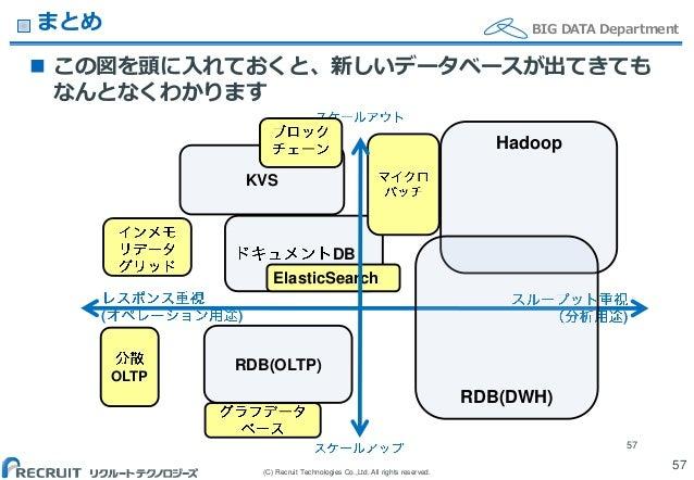 (C) Recruit Technologies Co.,Ltd. All rights reserved. BIG DATA Departmentまとめ  この図を頭に入れておくと、新しいデータベースが出てきても なんとなくわかります 57...
