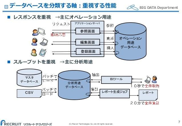 (C) Recruit Technologies Co.,Ltd. All rights reserved. BIG DATA Departmentデータベースを分類する軸:重視する性能 7  レスポンスを重視 →主にオペレーション用途  ...