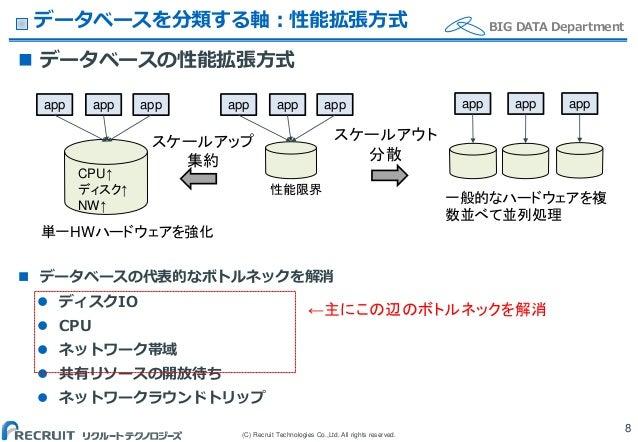 (C) Recruit Technologies Co.,Ltd. All rights reserved. BIG DATA Departmentデータベースを分類する軸:性能拡張方式  データベースの代表的なボトルネックを解消  ディス...
