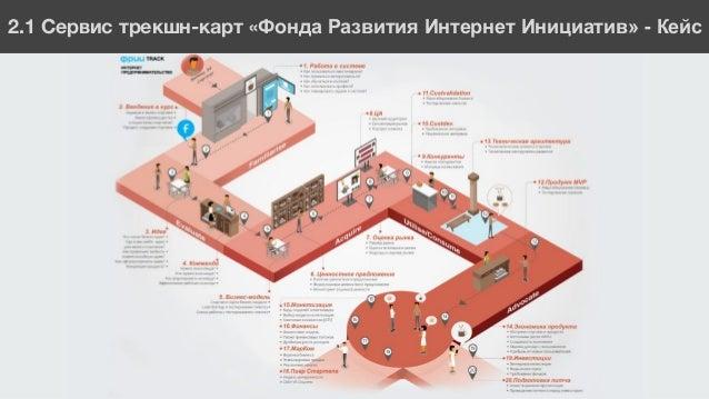 ФФ2.1 Сервис трекшн-карт «Фонда Развития Интернет Инициатив» - Кейс