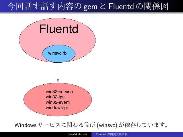 今回話す話す内容のgemとFluentdの関係図 Windows サービスに関わる箇所 (winsvc) が依存しています。 Hiroshi Hatake Fluentd の開発支援の話