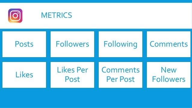 METRICS Posts Followers Following Comments Likes Likes Per Post Comments Per Post New Followers