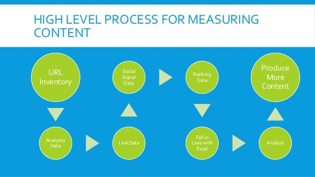 HIGH LEVEL PROCESS FOR MEASURING CONTENT URL Inventory Analytics Data Link Data Social Signal Data Ranking Data Fall in Lo...