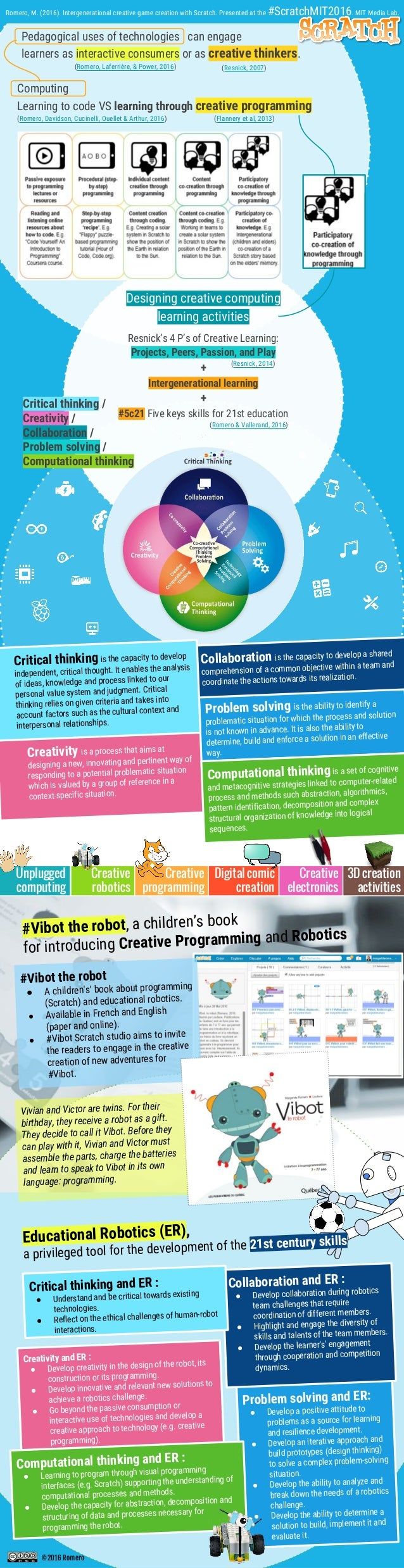 ©2016 Romero Pedagogical uses of technologies can engage learners as interactive consumers or as creative thinkers. (Romer...